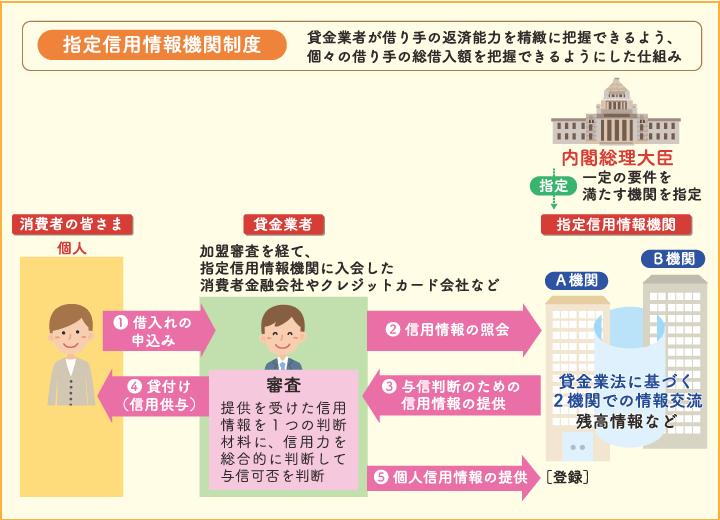指定信用情報機関制度の図解
